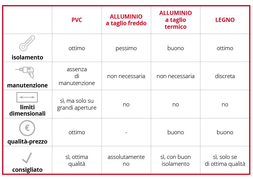 differenze pvc alluminio legno