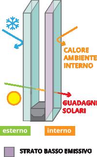 Infografica-vetro-basso-emissivo-Serbaplast