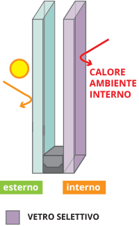 Infografica-vetro-selettivo-Serbaplast